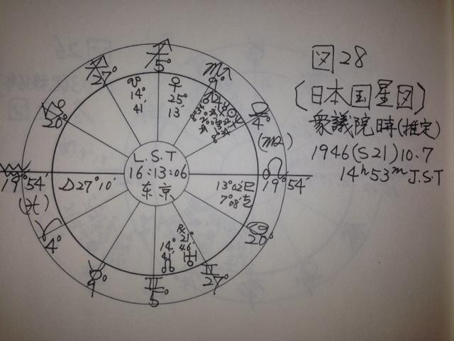 <西洋占星術による日本国始源図(衆議院可決時)>No.206